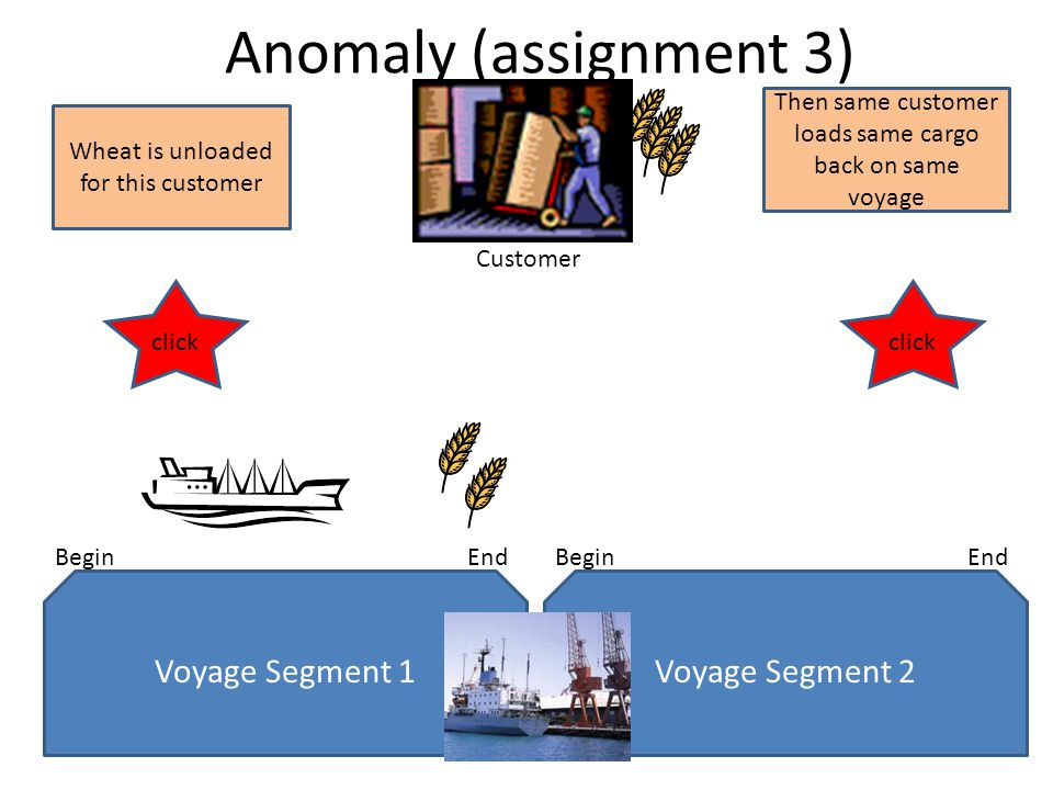 Anomaly (assignment 3) Voyage Segment 1 BeginEnd Voyage Segment 2 BeginEnd Customer Wheat is unloaded for this customer Then same customer loads same