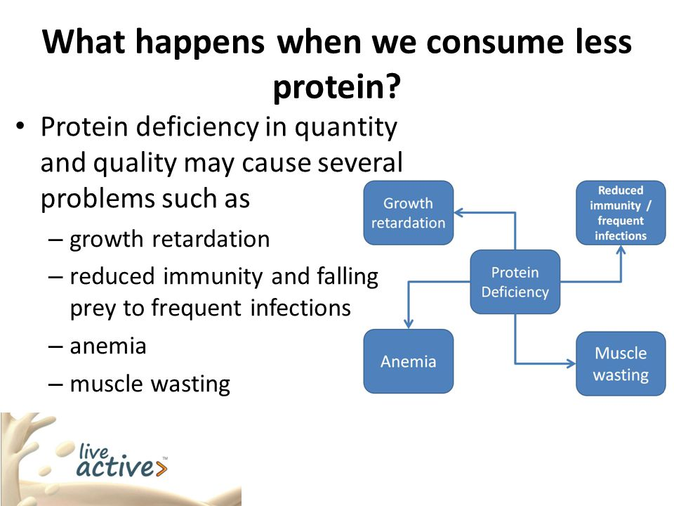 What happens when we consume less protein? Protein deficiency in quantity and quality may cause several problems such as – growth retardation – reduce