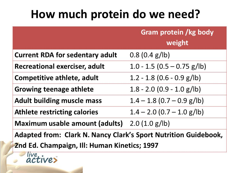 How much protein do we need.