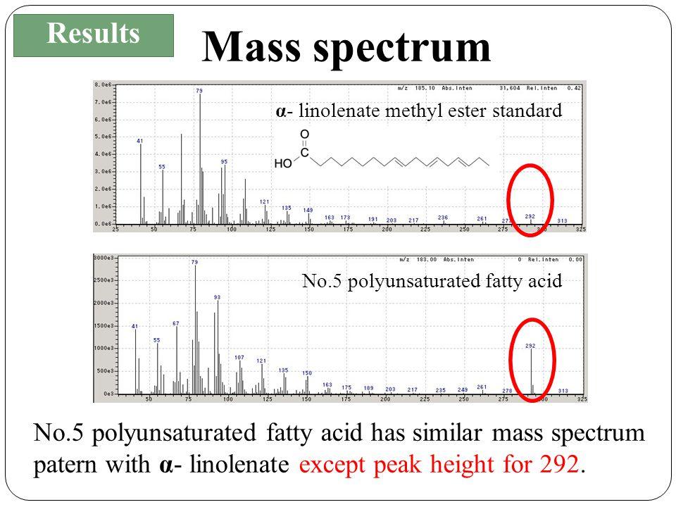 α- linolenate methyl ester standard No.5 polyunsaturated fatty acid Results Mass spectrum No.5 polyunsaturated fatty acid has similar mass spectrum patern with α- linolenate except peak height for 292.