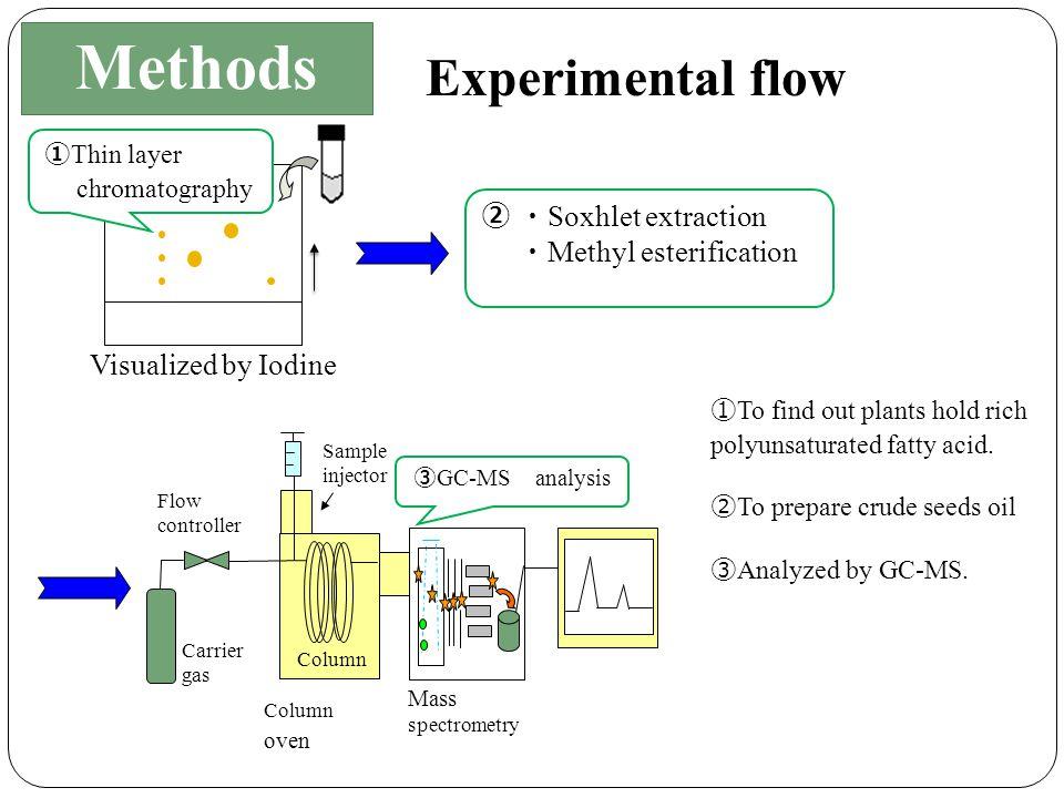 ・ TLC plate : silica gel (whatman) ・ Solvent : hexane: diethyl ether: acetic acid (80:20:1, V/V) ・ Development for fatty acid: visualized by Iodine.