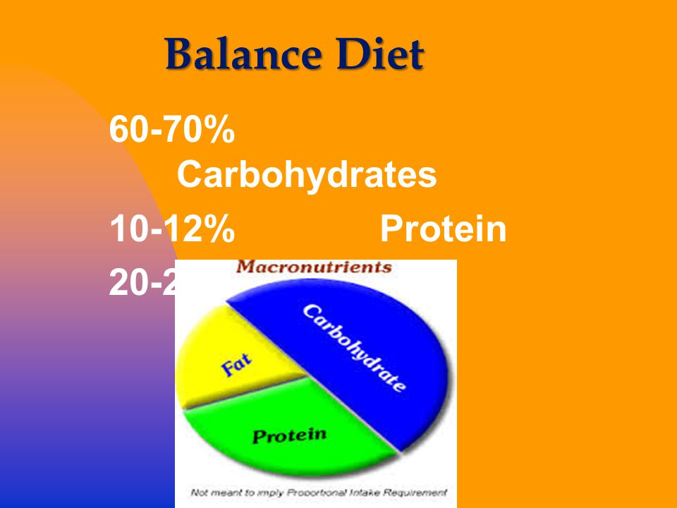 Balance Diet 60-70% Carbohydrates 10-12% Protein 20-25% Fat