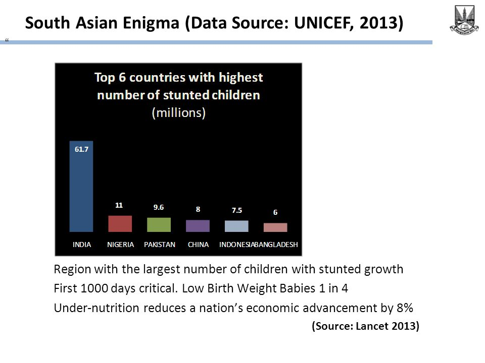 South Asian Enigma (Data Source: UNICEF, 2013) Region with the largest number of children with stunted growth First 1000 days critical.