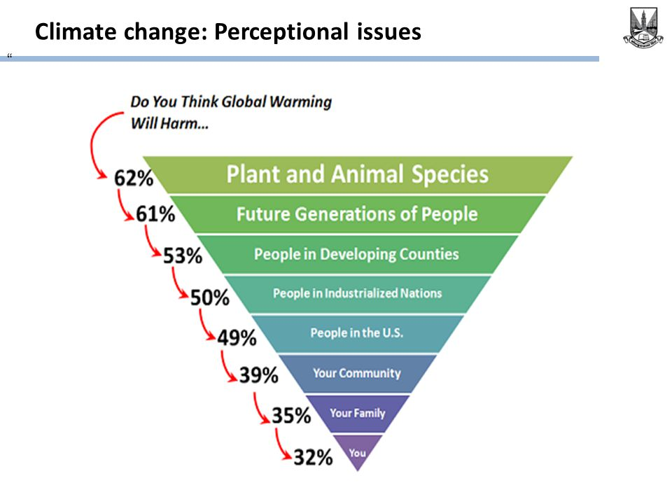 Climate change: Perceptional issues