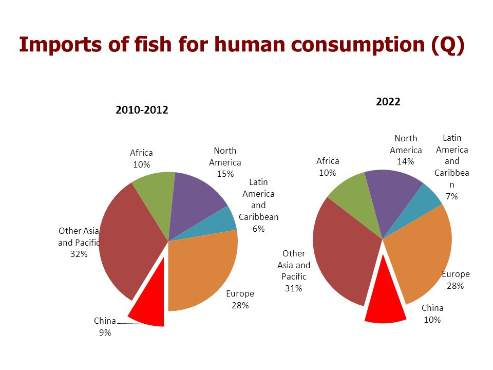 2010-2012 2022 Imports of fish for human consumption (Q)
