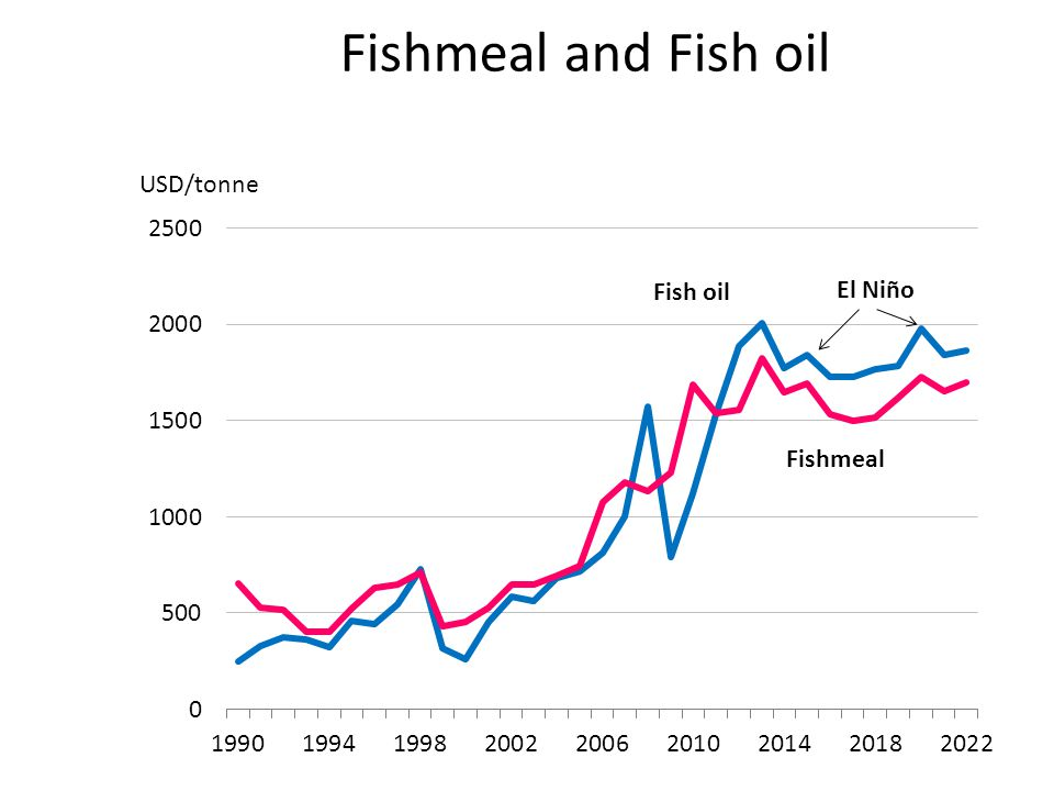 Fishmeal and Fish oil USD/tonne Fish oil
