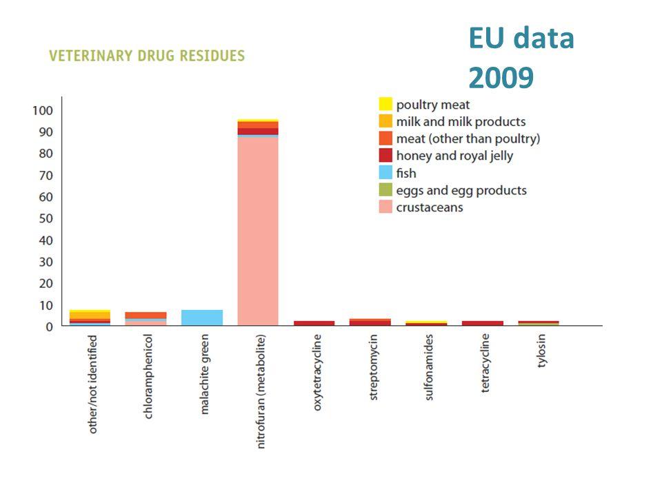 EU data 2009