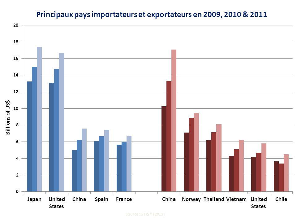 Principaux pays importateurs et exportateurs en 2009, 2010 & 2011 Source: GTIS ® (2012)