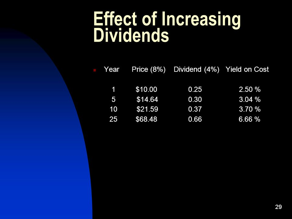 28 Dividend Effect dividend growth - 4% annually Year Dividend 1 $5.50 2 $5.72 5 $6.43 10 $7.83 12 $8.47