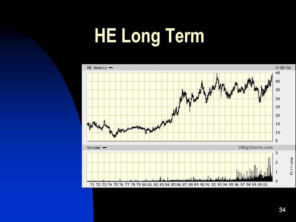 33 HE Chart