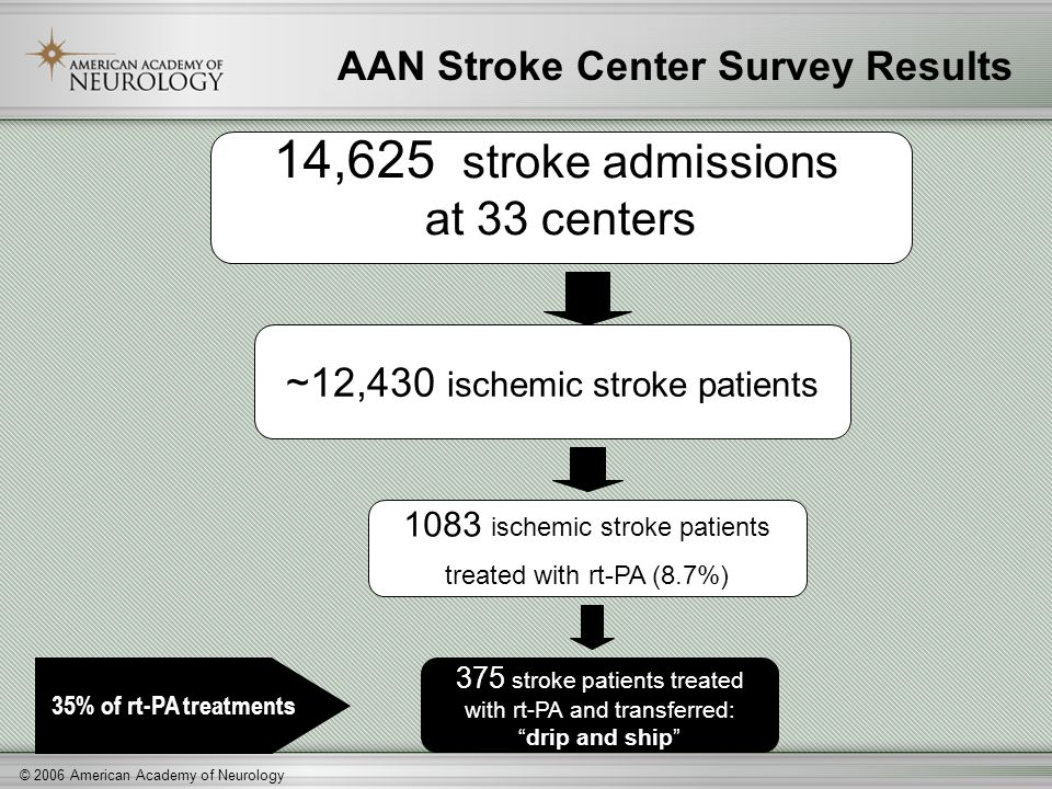 © 2006 American Academy of Neurology 14,625 stroke admissions at 33 centers ~12,430 ischemic stroke patients 1083 ischemic stroke patients treated wit