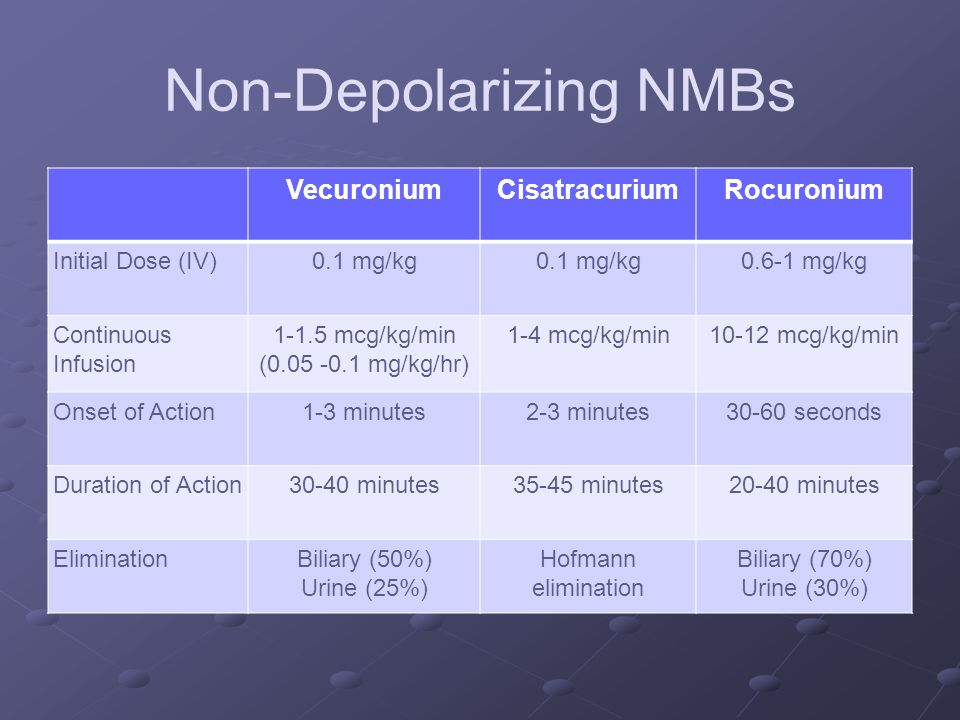 Non-Depolarizing NMBs VecuroniumCisatracuriumRocuronium Initial Dose (IV)0.1 mg/kg 0.6-1 mg/kg Continuous Infusion 1-1.5 mcg/kg/min (0.05 -0.1 mg/kg/hr) 1-4 mcg/kg/min10-12 mcg/kg/min Onset of Action1-3 minutes2-3 minutes30-60 seconds Duration of Action30-40 minutes35-45 minutes20-40 minutes EliminationBiliary (50%) Urine (25%) Hofmann elimination Biliary (70%) Urine (30%)