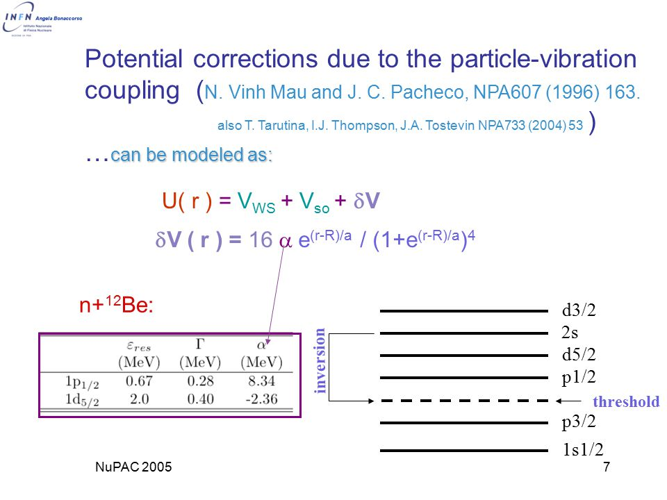 NuPAC 20057 Potential corrections due to the particle-vibration coupling ( N.