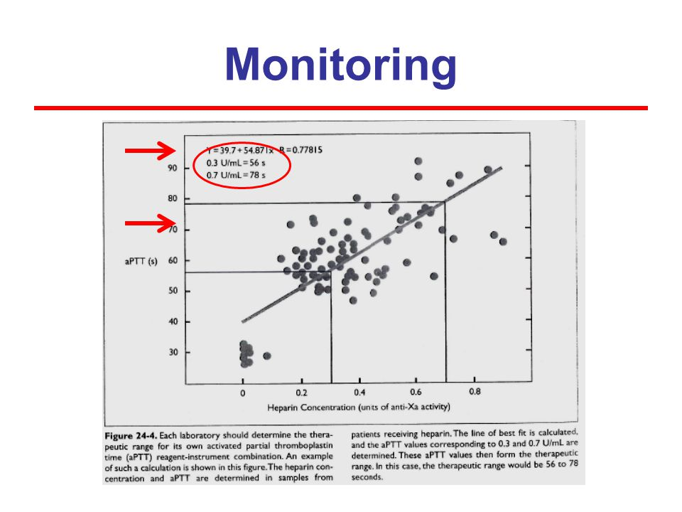 Update on Monitoring As of summer 2011 the aPTT is not available for monitoring IV unfractionated heparin therapy at University Hospitals Case Medical Center.