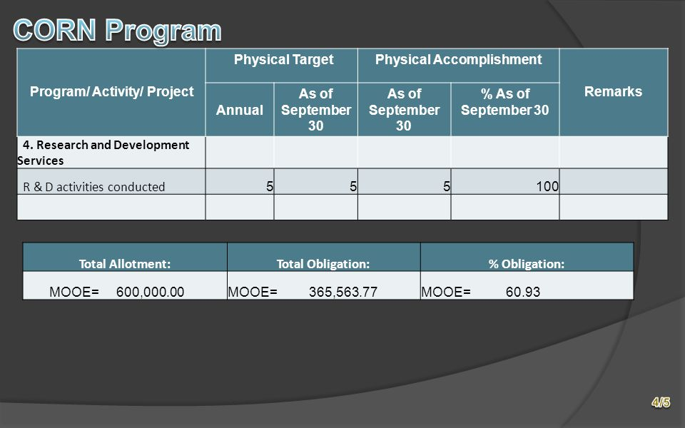 Program/ Activity/ Project Physical TargetPhysical Accomplishment Remarks Annual As of September 30 % As of September 30 4.