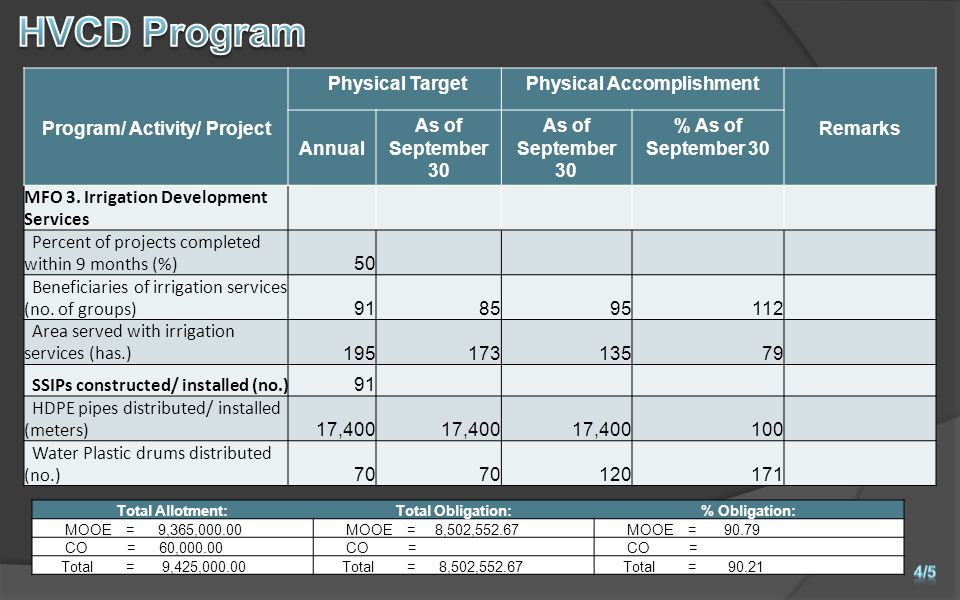 Program/ Activity/ Project Physical TargetPhysical Accomplishment Remarks Annual As of September 30 % As of September 30 MFO 3.