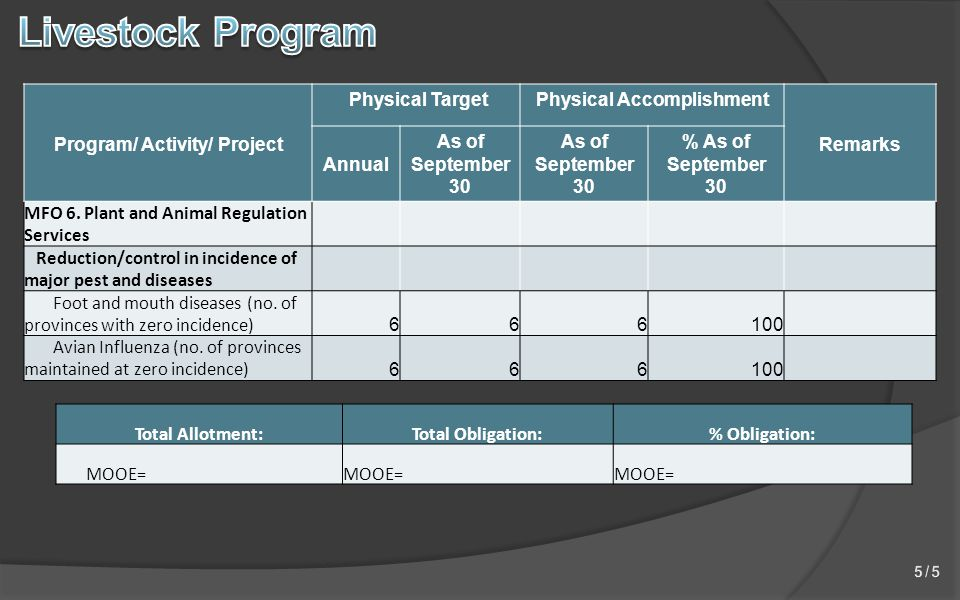 Program/ Activity/ Project Physical TargetPhysical Accomplishment Remarks Annual As of September 30 % As of September 30 MFO 6.