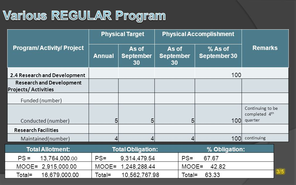 Program/ Activity/ Project Physical TargetPhysical Accomplishment Remarks Annual As of September 30 % As of September 30 2.4 Research and Development 100 Research and Development Projects/ Activities Funded (number) Conducted (number) 5 55100 Continuing to be completed 4 th quarter Research Facilities Maintained(number) 444100 continuing Total Allotment:Total Obligation:% Obligation: PS = 13,764,000.