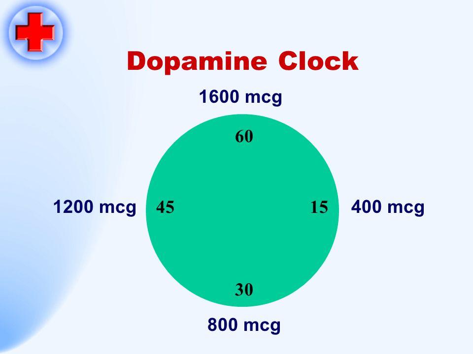 Dopamine Clock 60 15 30 45 1600 mcg 800 mcg 1200 mcg400 mcg