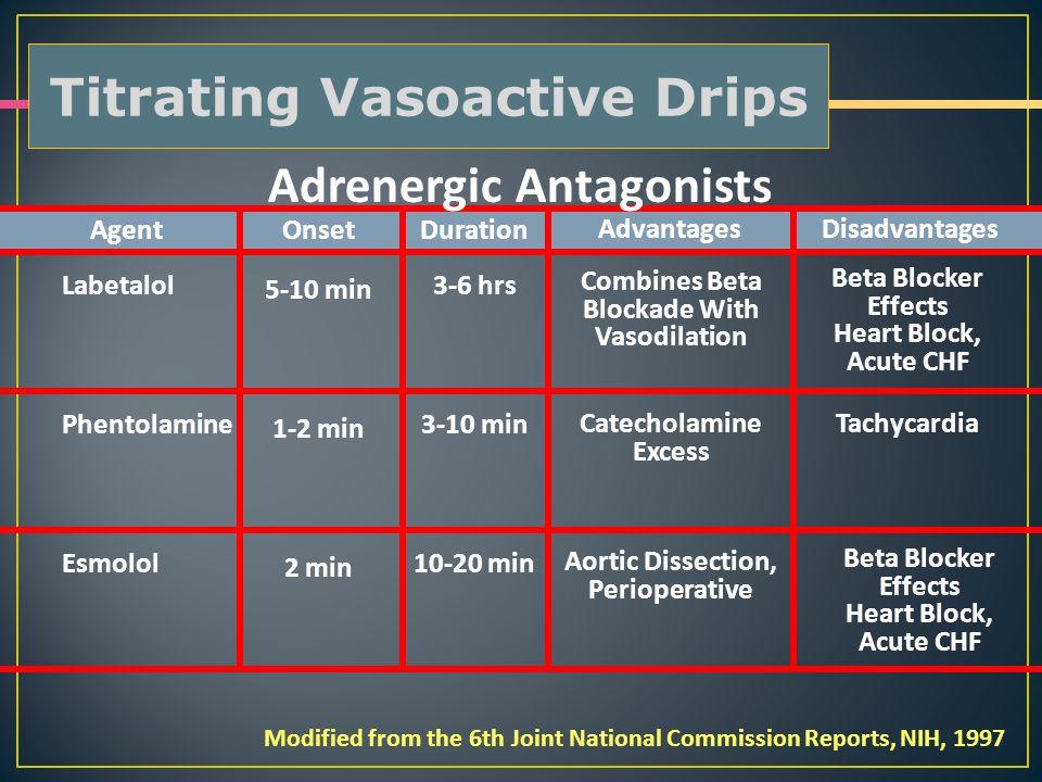 Adrenergic Antagonists Agent OnsetDuration Disadvantages Beta Blocker Effects Heart Block, Acute CHF 3-6 hrs 3-10 min 10-20 min 5-10 min 1-2 min 2 min
