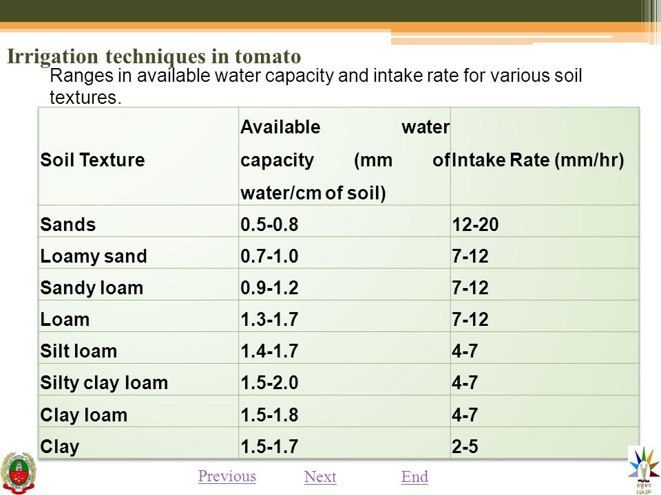 Irrigation techniques in tomato Ranges in available water capacity and intake rate for various soil textures.