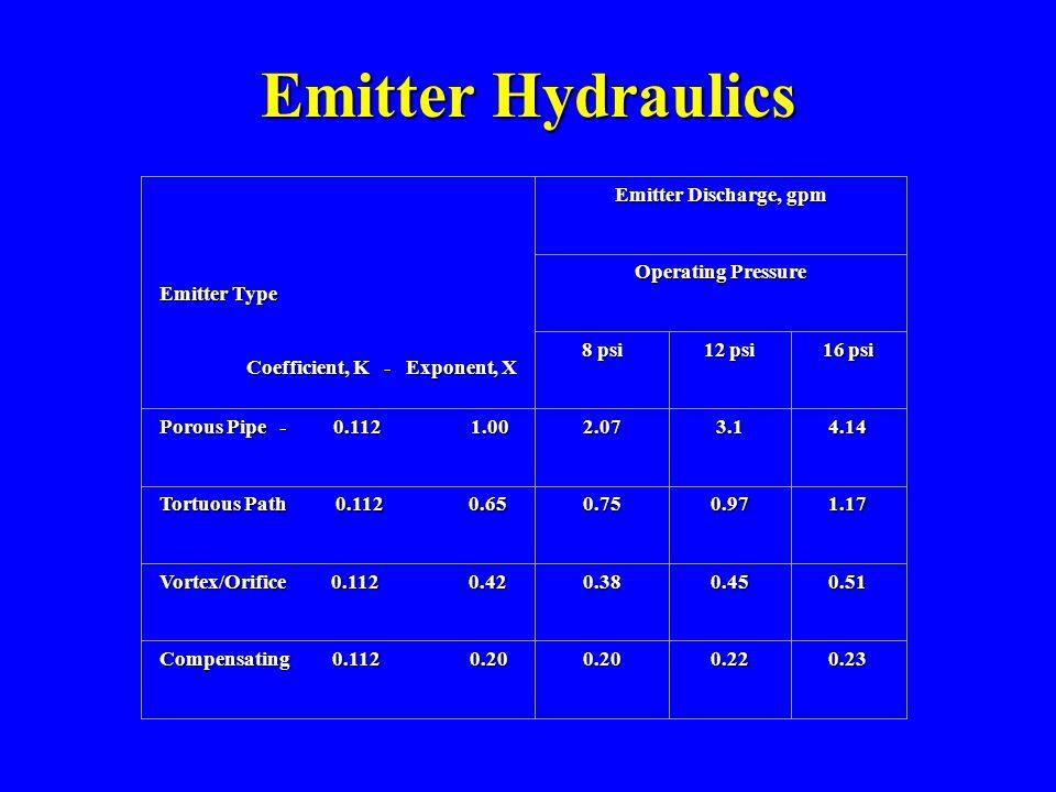 Emitter Hydraulics Emitter Type Coefficient, K - Exponent, X Coefficient, K - Exponent, X Emitter Discharge, gpm Operating Pressure 8 psi 12 psi 16 psi Porous Pipe - 0.112 1.00 2.073.14.14 Tortuous Path 0.112 0.65 0.750.971.17 Vortex/Orifice 0.112 0.42 0.380.450.51 Compensating 0.112 0.20 0.200.220.23