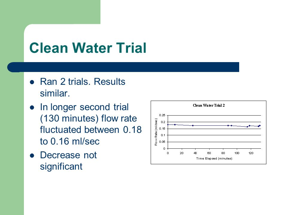 Clean Water Trial Ran 2 trials. Results similar. In longer second trial (130 minutes) flow rate fluctuated between 0.18 to 0.16 ml/sec Decrease not si