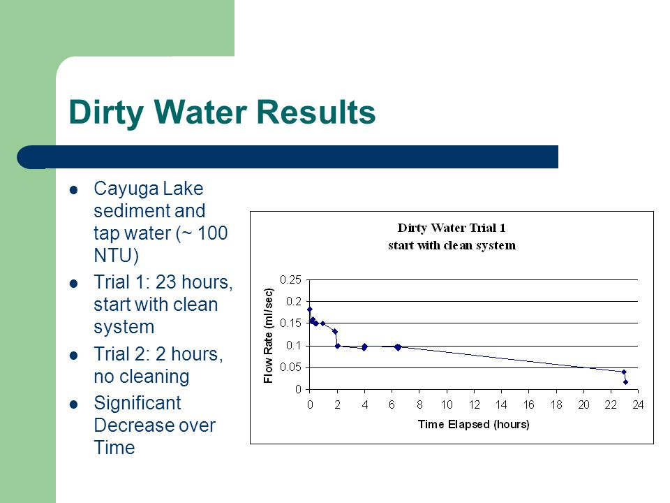 Dirty Water Results Cayuga Lake sediment and tap water (~ 100 NTU) Trial 1: 23 hours, start with clean system Trial 2: 2 hours, no cleaning Significant Decrease over Time