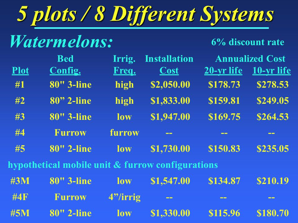 5 plots / 8 Different Systems BedIrrig.Installation Annualized Cost PlotConfig.Freq.Cost20-yr life10-yr life #180 3-linehigh $2,050.00 $178.73 $278.53 #280 2-line high $1,833.00 $159.81 $249.05 #380 3-line low $1,947.00 $169.75 $264.53 #4Furrowfurrow-- -- -- #580 2-line low $1,730.00 $150.83 $235.05 hypothetical mobile unit & furrow configurations #3M80 3-line low $1,547.00 $134.87 $210.19 #4FFurrow4 /irrig------ #5M80 2-line low $1,330.00 $115.96 $180.70 Watermelons: 6% discount rate