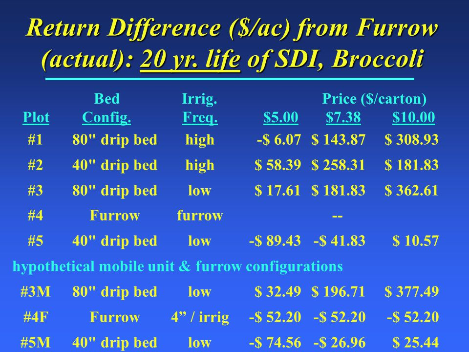 Return Difference ($/ac) from Furrow (actual): 20 yr.