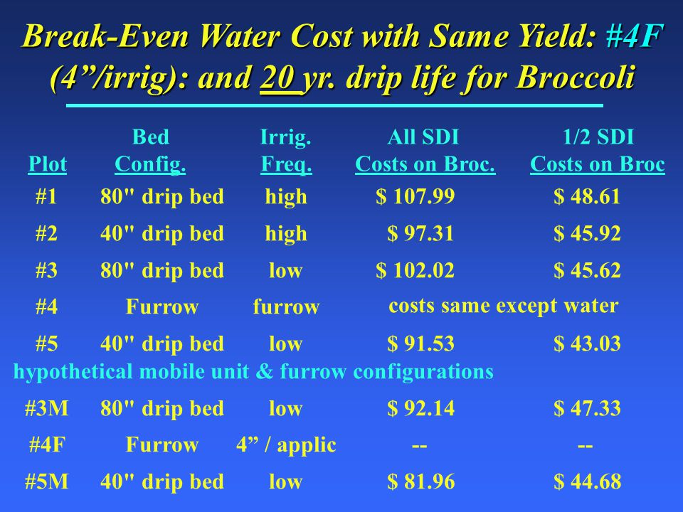 Break-Even Water Cost with Same Yield: #4F (4 /irrig): and 20 yr.