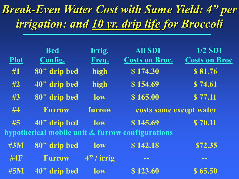 Break-Even Water Cost with Same Yield: 4 per irrigation: and 10 yr.