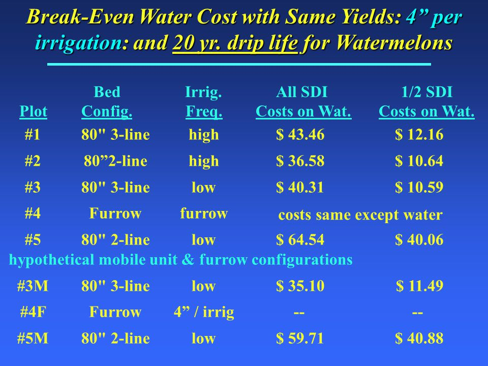 Break-Even Water Cost with Same Yields: 4 per irrigation: and 20 yr.