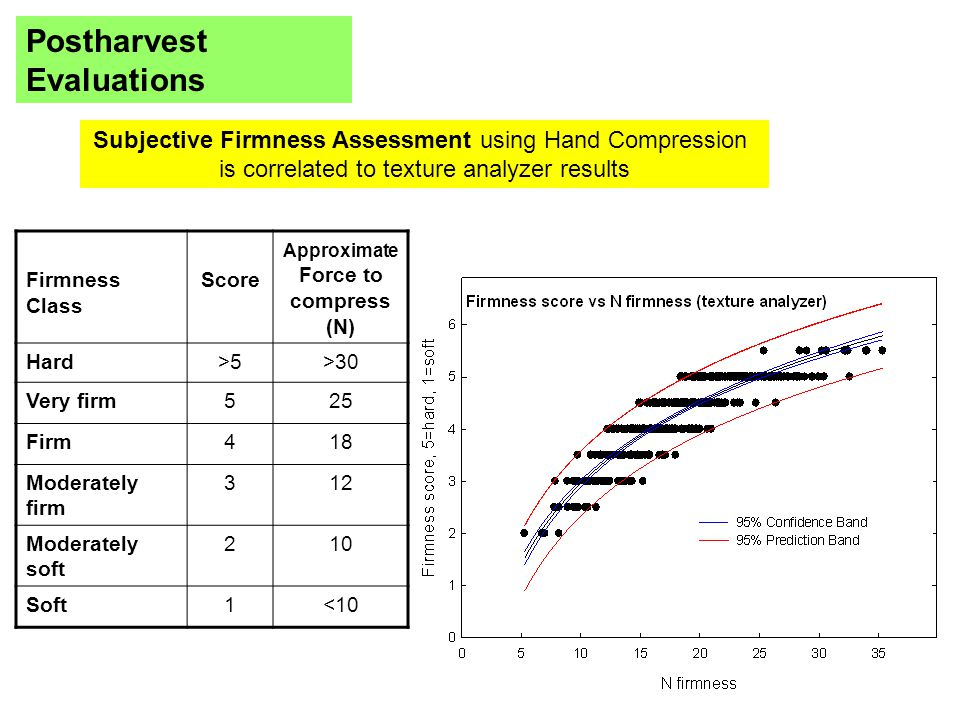 Subjective Firmness Assessment using Hand Compression is correlated to texture analyzer results Firmness Class Score Approximate Force to compress (N) Hard>5>30 Very firm525 Firm418 Moderately firm 312 Moderately soft 210 Soft1<10 Postharvest Evaluations