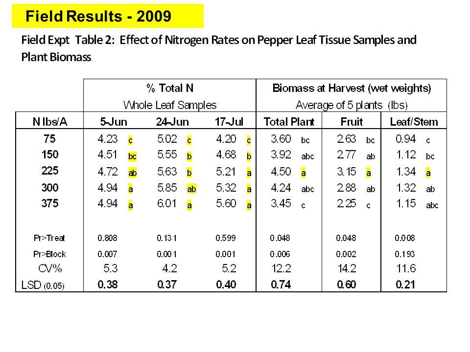 Field Results - 2009