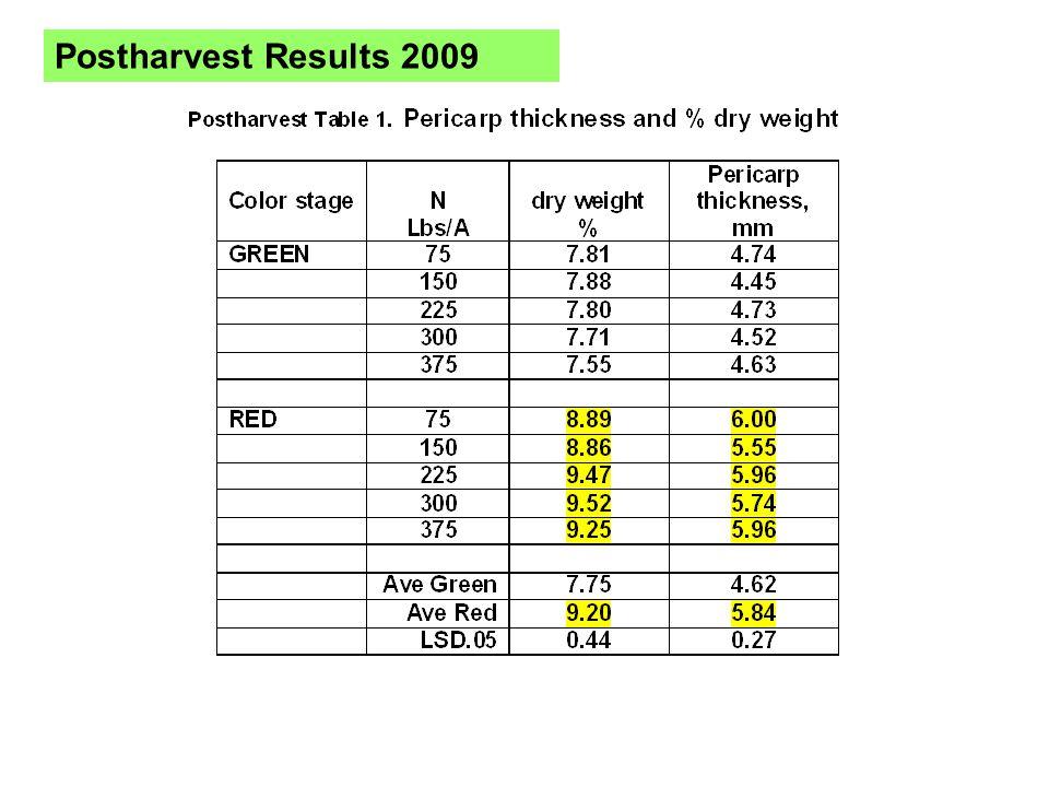 Postharvest Results 2009
