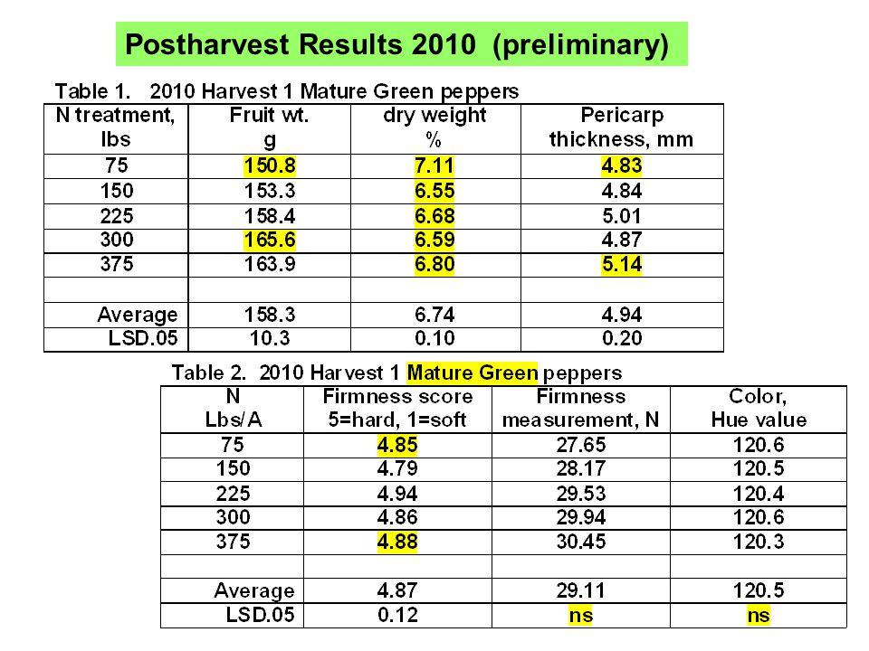 Postharvest Results 2010 (preliminary)