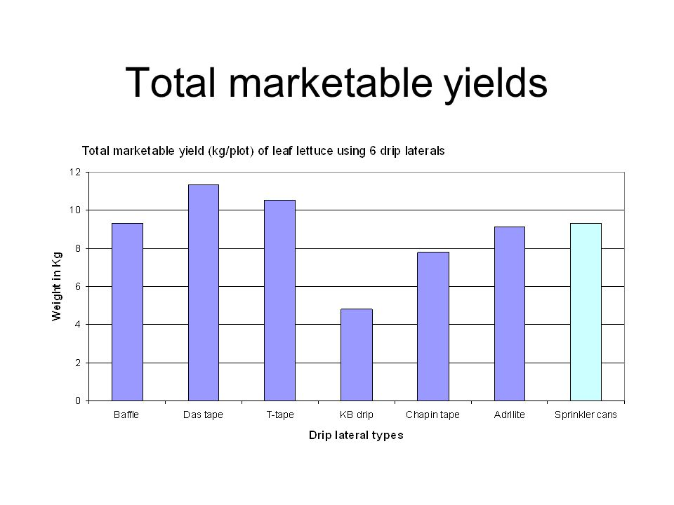 Total marketable yields
