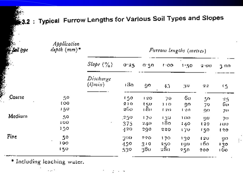 Design Parameters of Furrow Irrigation Contd. e) Furrow Length: Very long lengths lead to a lot of deep percolation involving over-irrigation at the u