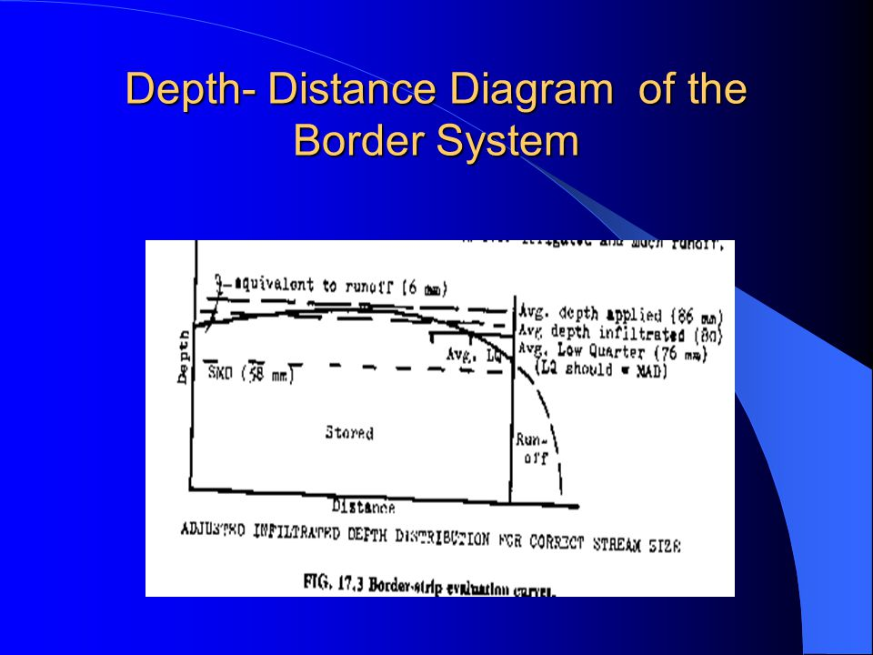 Evaluation of the Border System Contd. About two-thirds down the border, the flow is turned off and recession starts. The difference between the advan