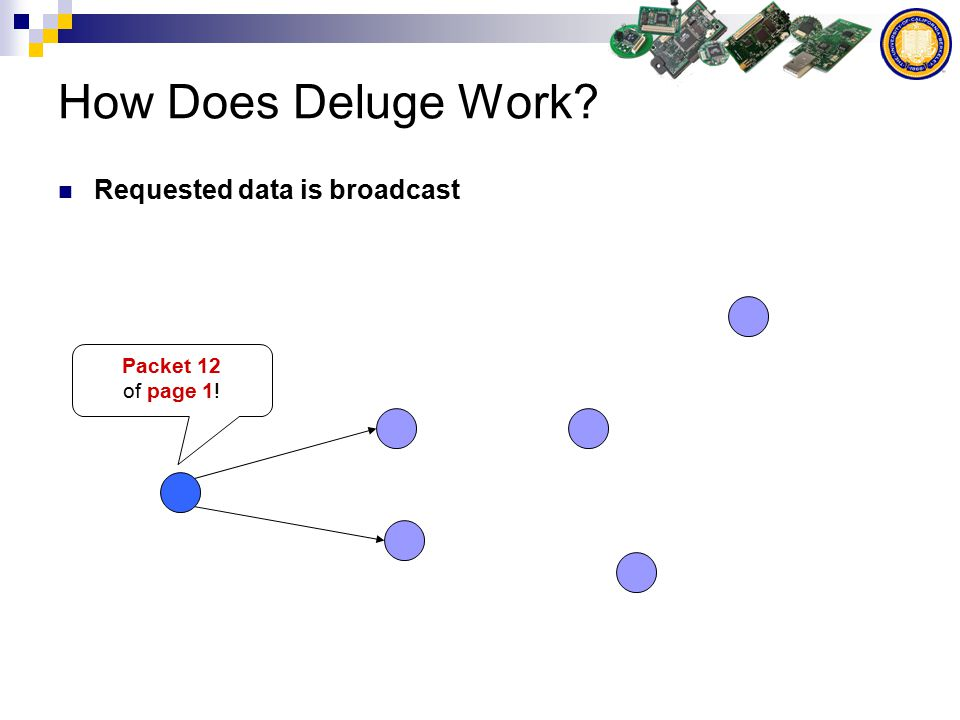 How Does Deluge Work Requested data is broadcast Packet 12 of page 1!