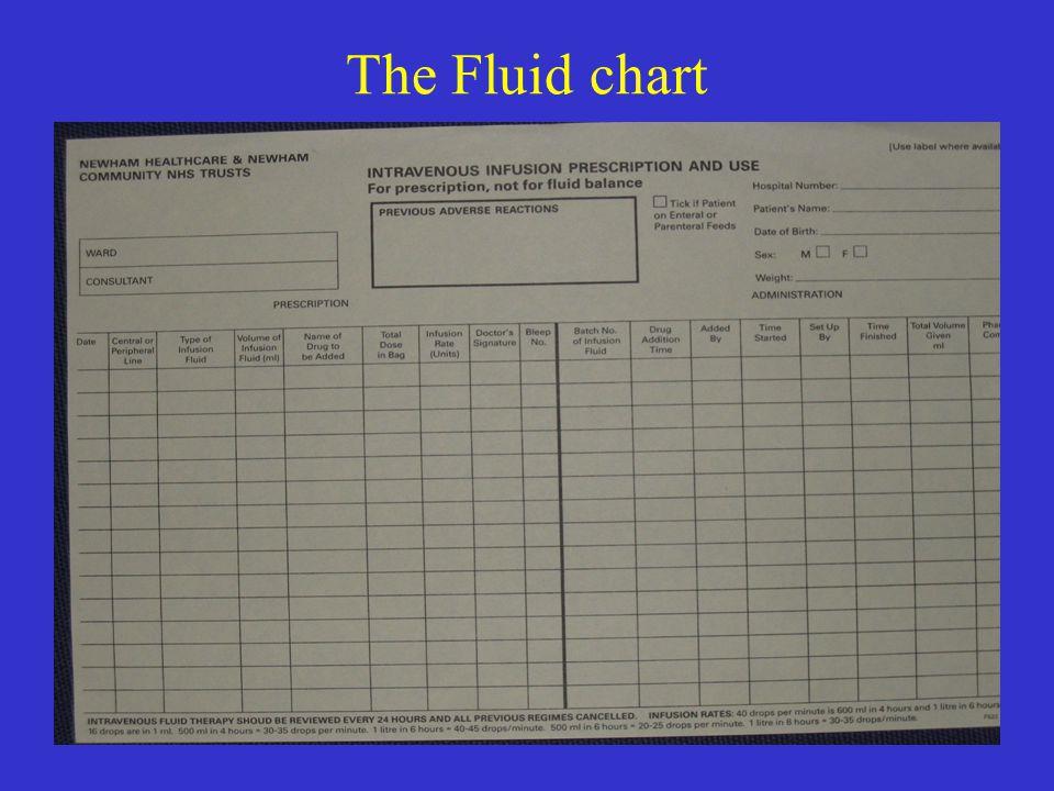 The Fluid chart