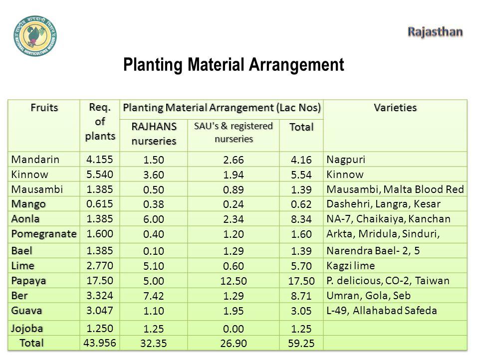 Planting Material Arrangement