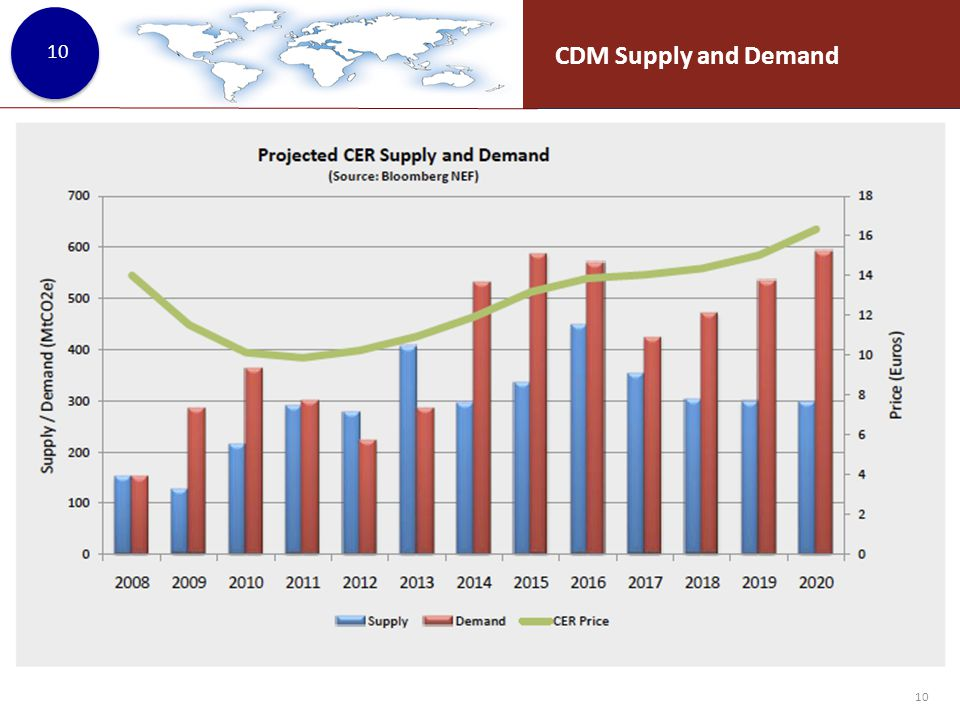 10 CDM Supply and Demand 10
