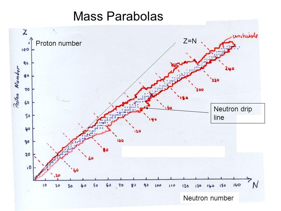 Mass Parabolas Neutron number Proton number Z=N Neutron drip line