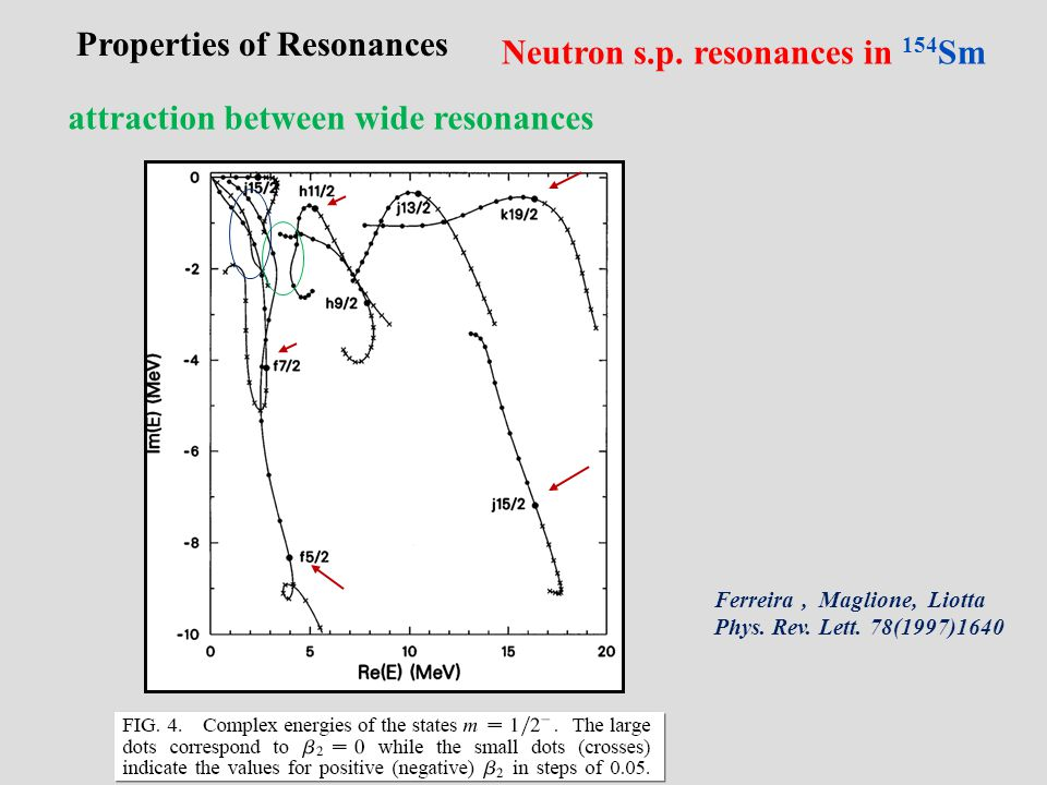 Properties of Resonances Neutron s.p. resonances in 154 Sm Ferreira, Maglione, Liotta Phys. Rev. Lett. 78(1997)1640 attraction between wide resonances