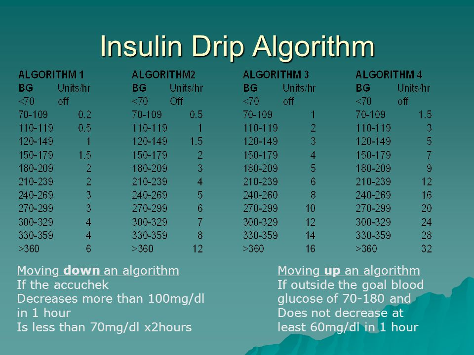 Insulin Drip Algorithm Moving down an algorithm If the accuchek Decreases more than 100mg/dl in 1 hour Is less than 70mg/dl x2hours Moving up an algorithm If outside the goal blood glucose of 70-180 and Does not decrease at least 60mg/dl in 1 hour