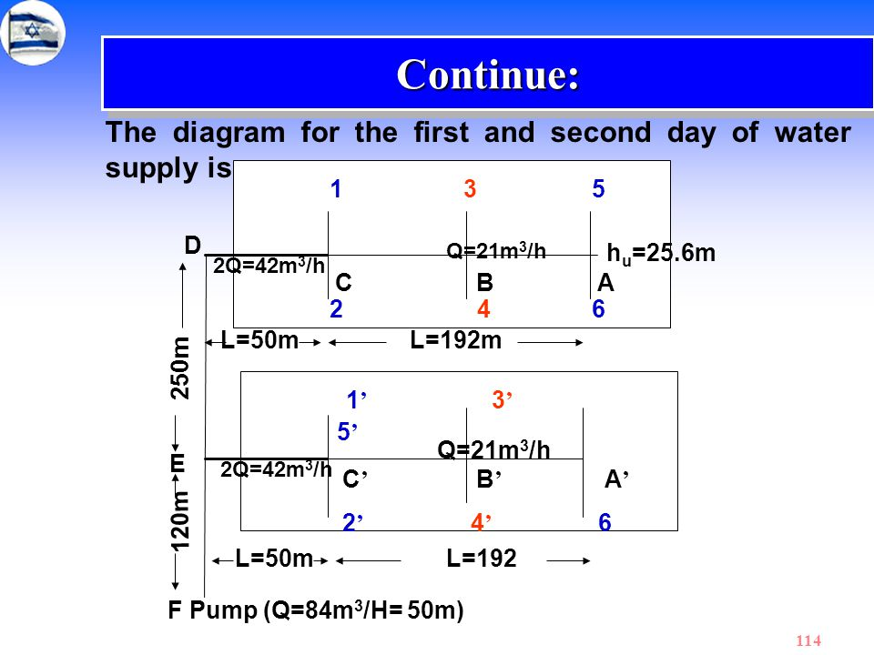 114 The diagram for the first and second day of water supply is: Continue:Continue: 1 35 1 ' 3 ' 5 ' C BA 2 46 C ' B ' A ' 2 ' 4 ' 6 L=192L=50m 250m D