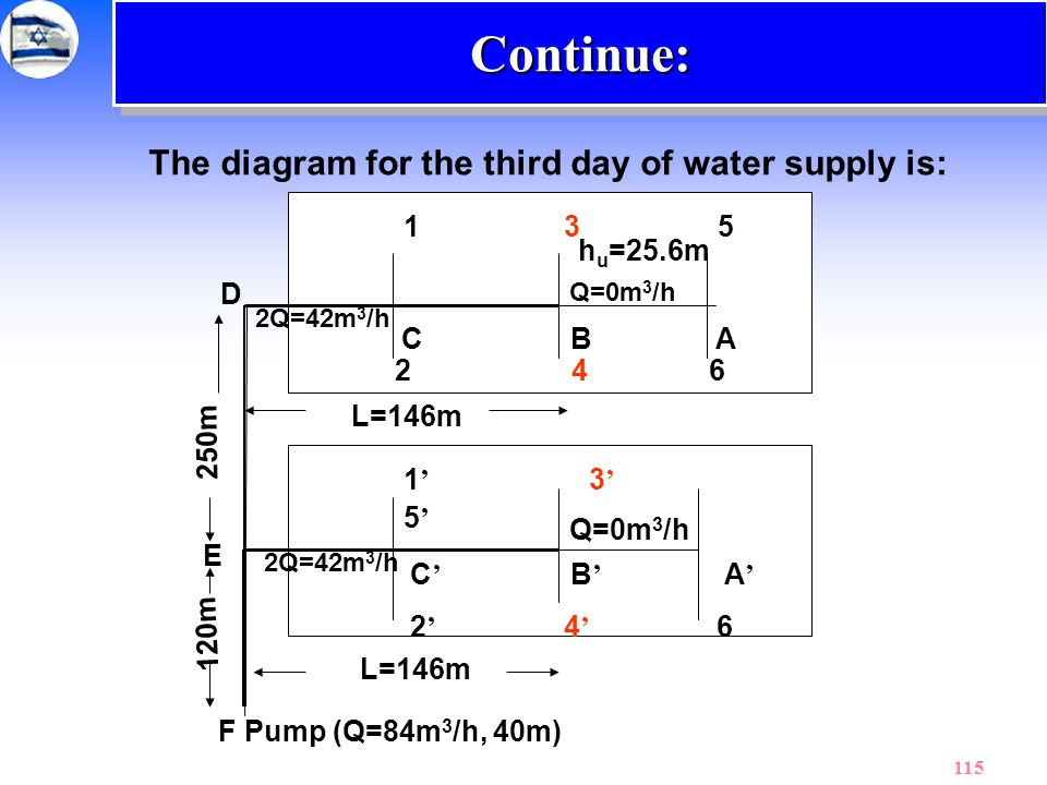 115 The diagram for the third day of water supply is: Continue:Continue: 1 35 1 ' 3 ' 5 ' C BA 2 46 C ' B ' A ' 2 ' 4 ' 6 L=146m 250m D E 120m F Pump