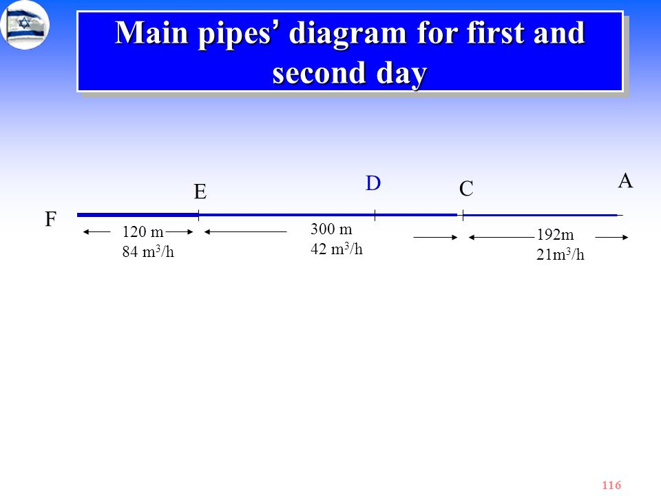 116 Main pipes ' diagram for first and second day F E 120 m 84 m 3 /h D C 300 m 42 m 3 /h A 192m 21m 3 /h